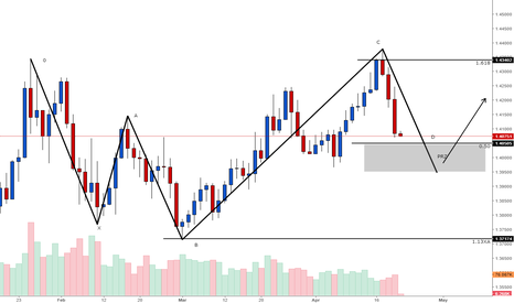 GBPUSD: A Long Opportunity on GBPUSD A potential 5-0 pattern