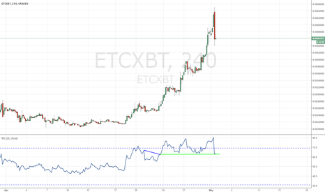 ETCXBT: ETC possibility of RSI resistance bounce