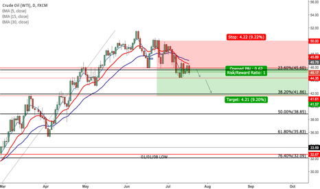 USOIL: Short Oil add to postition