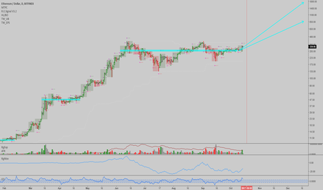 ETHUSD: ETHUSD: Long again, after covering ETHBTC shorts in profit