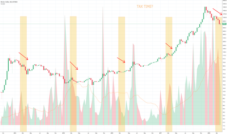 BTCUSD: IS BITCOIN SEASONAL?
