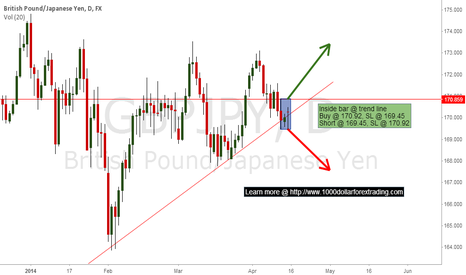 GBPJPY: $GBPJPY breakout potential.