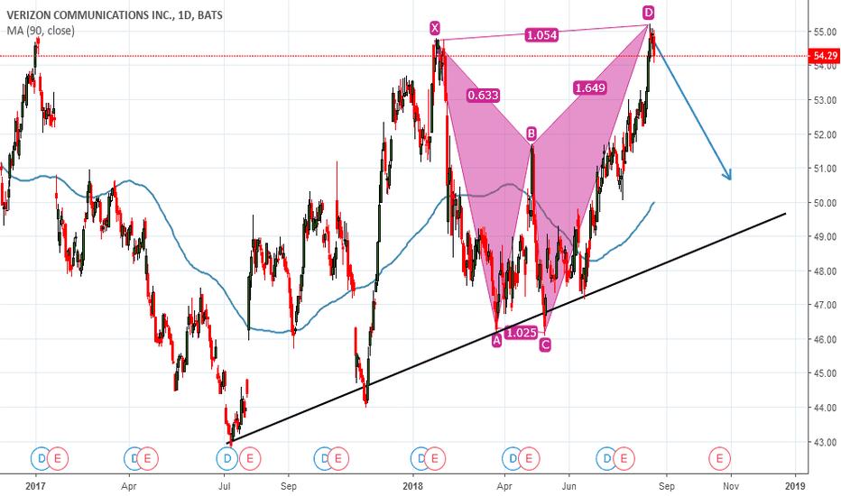 VZ: sell