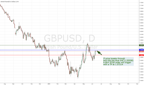 GBPUSD: PASR The only way