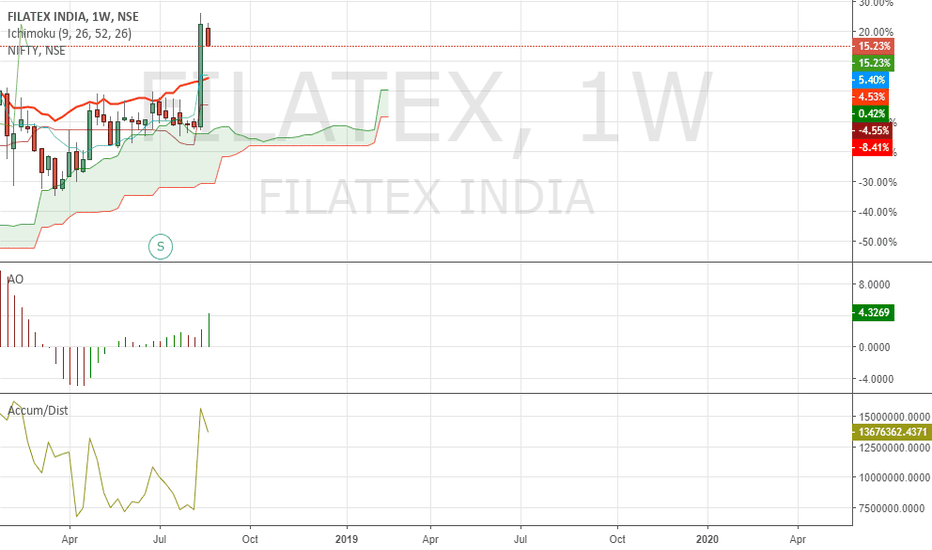 FILATEX: Buy Filatex on dips.