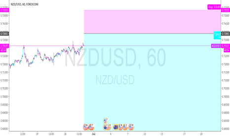 NZDUSD: NZDUSD - good position to call a put