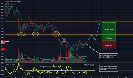 BTCUSD: [BTC-USD]  BITCOIN simple short term strategy
