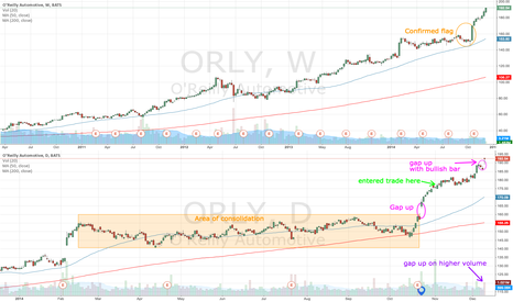 ORLY: ORLY gaps up but approaching $200