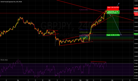 GBPJPY: Short-with impulse