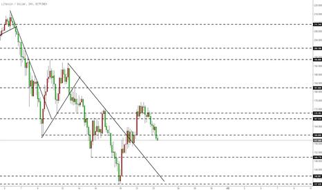 LTCUSD: 莱特币LTC-回吐3月21日来涨幅