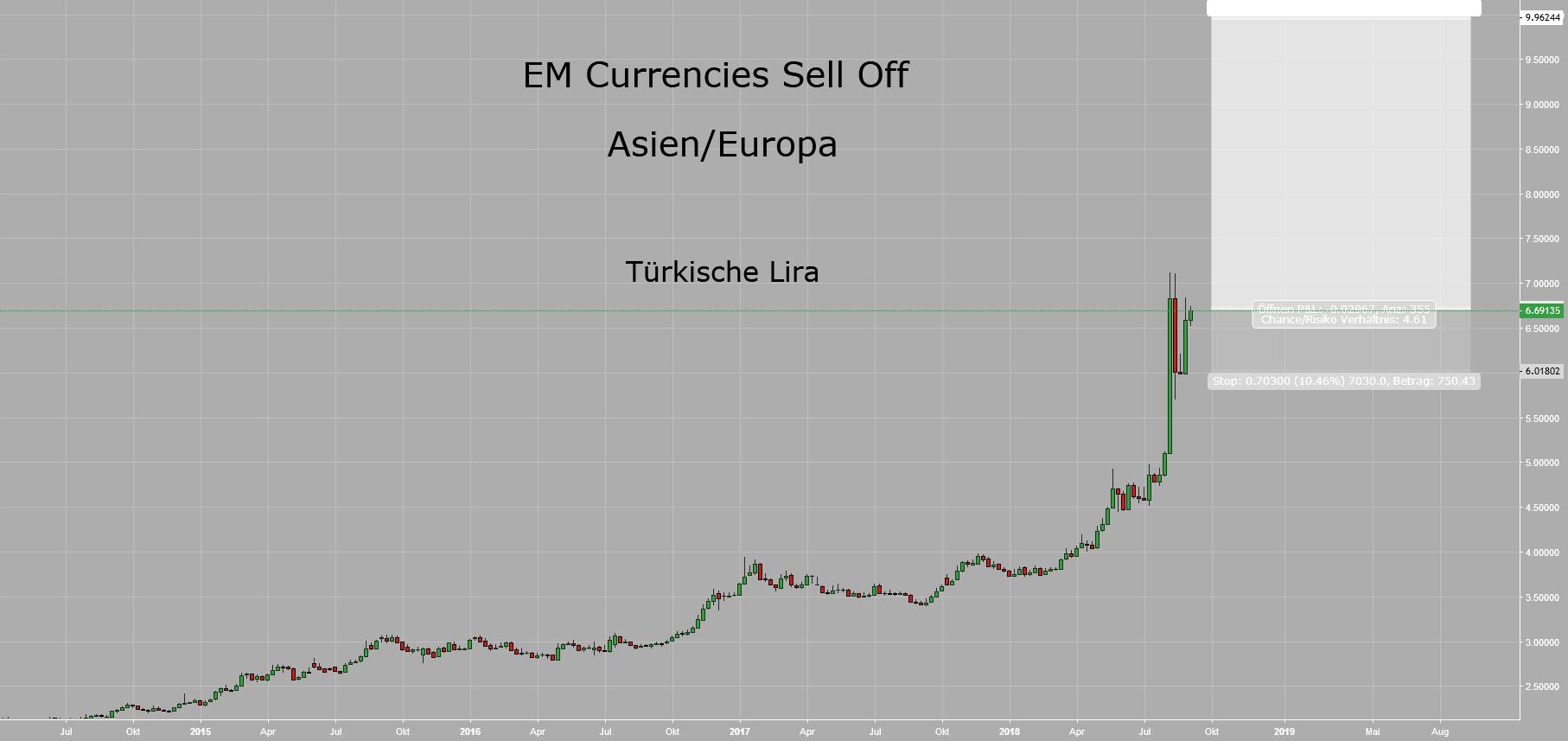 EM Currencies Sell Off V - Asien/Europa I: Türkische Lira