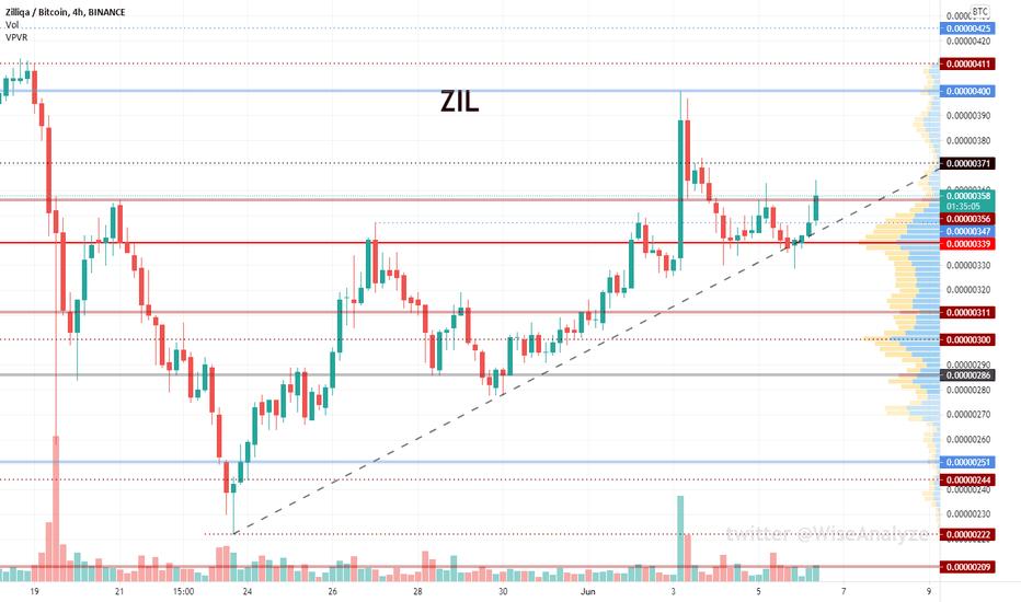 zil btc tradingview)