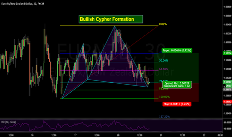 EURNZD: Bullish Cypher Pattern on Euro - New Zealand