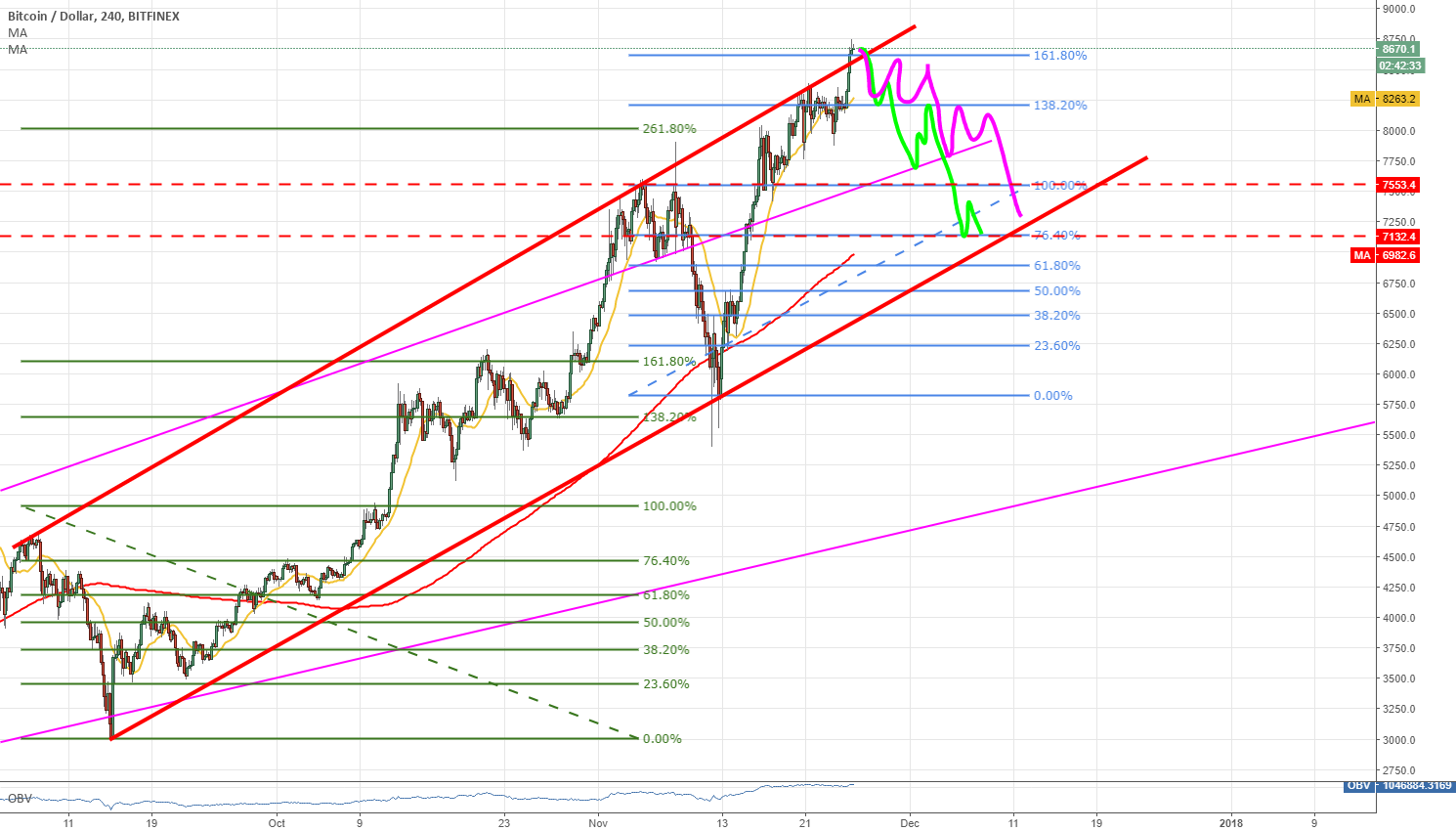 BTC and possible new correction
