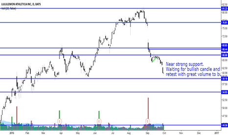 LULU: LULU down towards strong support. Looking for a BUY.