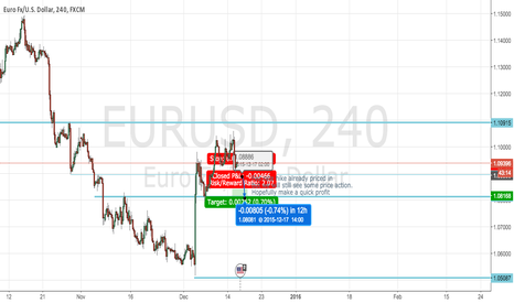 EURUSD: Quick profit from Fed