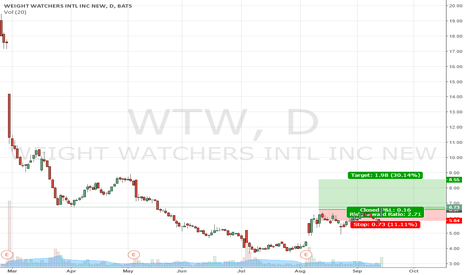 WTW: WTW on a reversal lots of upside