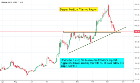 DEEPAKFERT: Deepak Fertilizer View on Request
