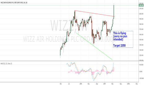 WIZZ: Bullish chart update
