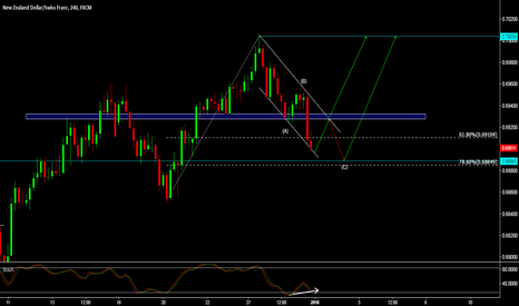 NZDCHF: NZD/CHF - IS THE C LEG OVER? HAPPY NEW YEAR! :)