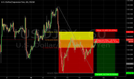 USDJPY: usdjpy 60min short entry