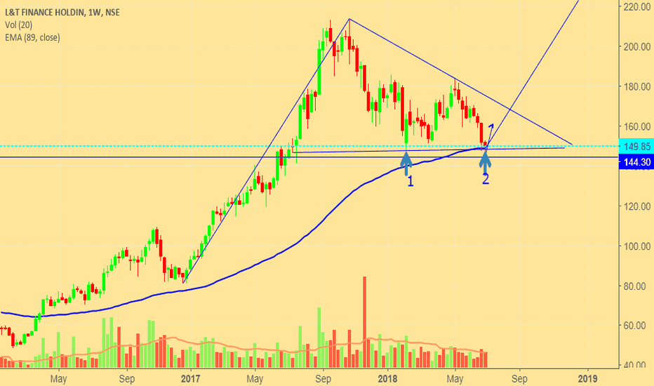 L_TFH: Is it right time to buy L&T Finance Holdings???