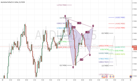AUDUSD: GBPUSD possible gartley pattern formation on the raddar