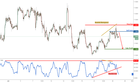 EURUSD: EURUSD dropping nicely, remain bearish for a further drop