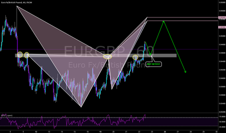EURGBP: Buy then Sell?