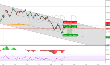 GBPUSD: waiting to short