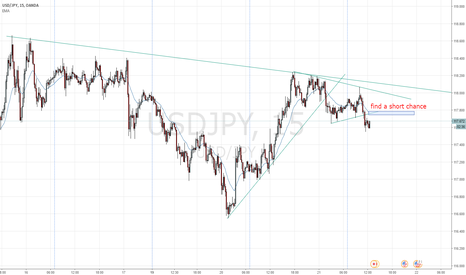 USDJPY: find short  chance