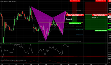 GBPUSD: $GBPUSD Patrón harmonico + fibonacci