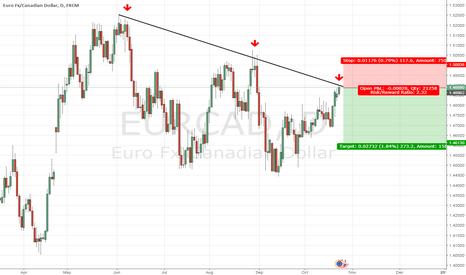 EURCAD: Short EurCad on dynamic levels