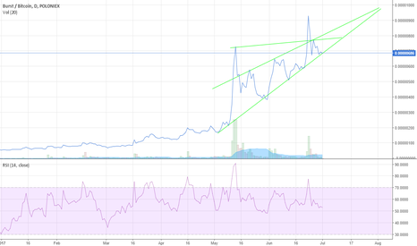 BURSTBTC: Looking to Buy BURST if it goes up to 73