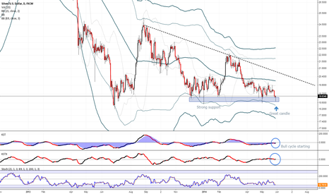 XAGUSD: Silver (XAGUSD Comex) bullish reversal on strong daily support