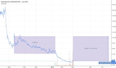 MNGA: MNGA good investment?