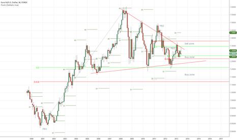 EURUSD: Euro monthly longs
