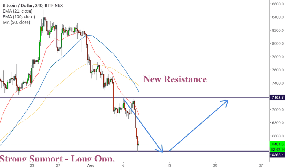 BTCUSD: BITCOIN -SUPPORT WORKED