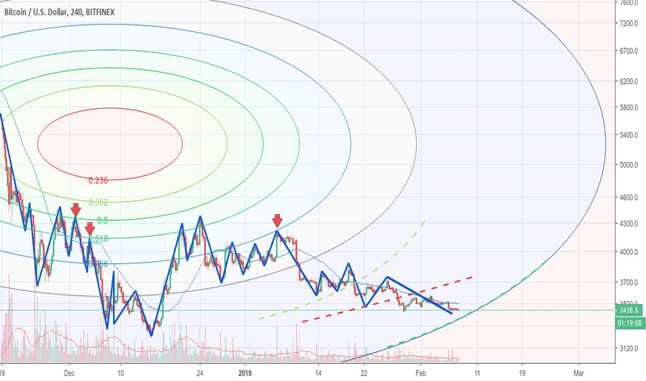 BTCUSD: Another curve to track