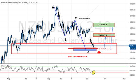 NZDUSD: How to build a case for entry with pure technical analysis