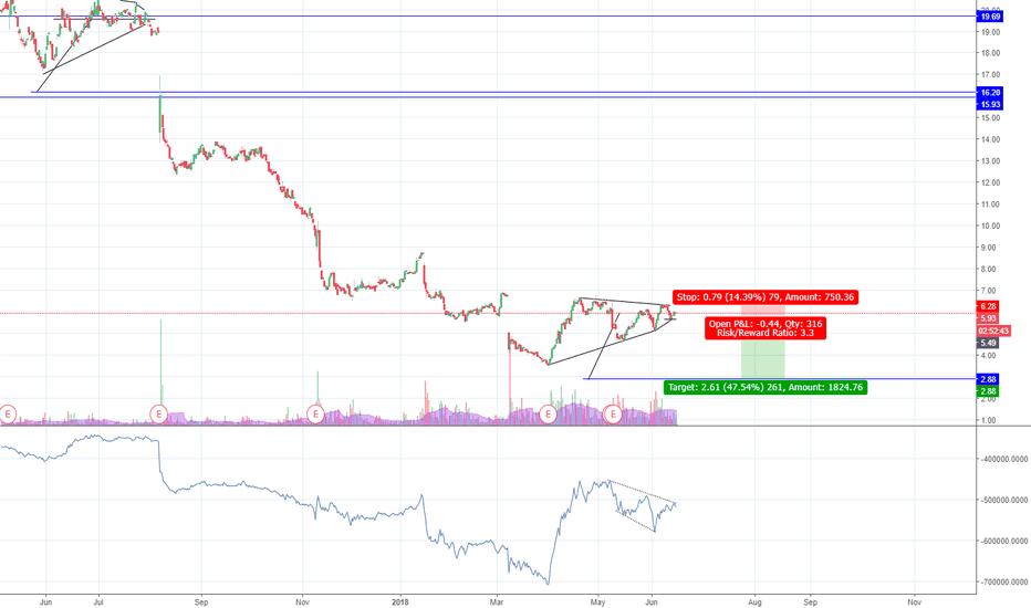 FTD: FTD Stock Bear - Inv HVF