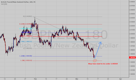 GBPNZD: GBPNZD Worth trying a long here