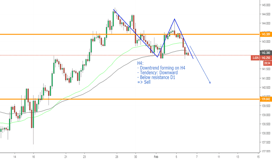 GBPJPY: GBPJPY, Downtrend forming on H4: Sell