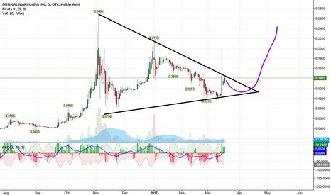 Mjna Stock Price And Chart Tradingview