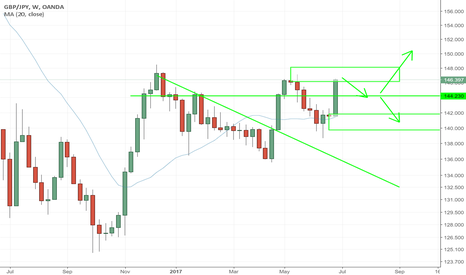 GBPJPY: GBPJPY - WEEKEND ANALYSIS - POSSIBLE SHORTS