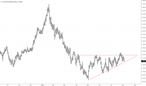 USDCAD: USDCAD - Ascending Triangle - Daily Chart