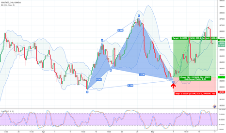 GBPNZD: 61.8 % Retracement LONG GWAVE