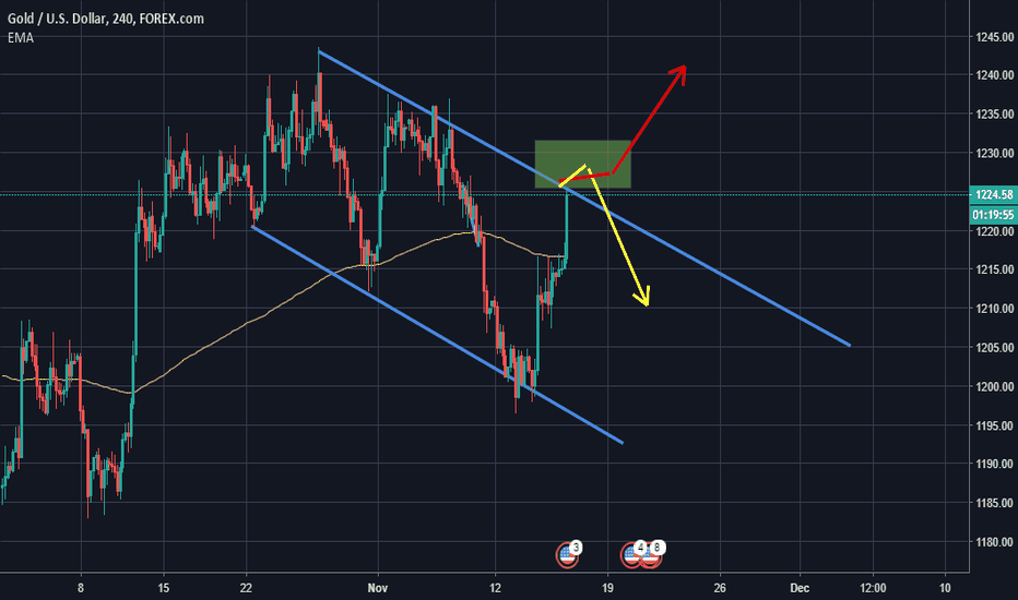 XAUUSD: XAUUSD aka GOLD Idea : How The Trend at Next Week