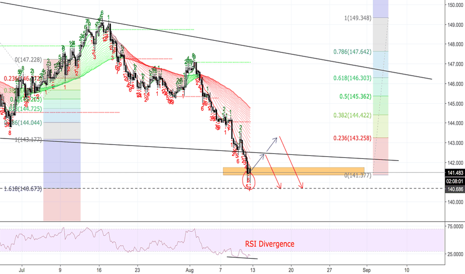 GBPJPY: GBPJPY - PULL BACK