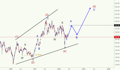 TSLA: TESLA INC - Expanding diagonal in process